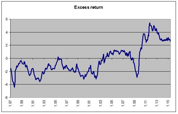 excess return obr 1