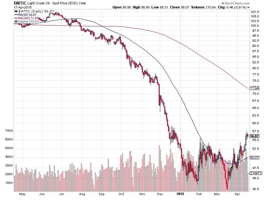 kam zamiri ceny ropy obr 1