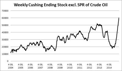 kam zamiri ceny ropy obr 2
