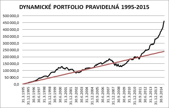 trpelivy investor obr 5