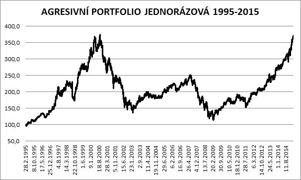 trpelivy investor obr 8
